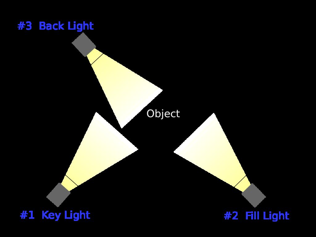 3 point lighting setup